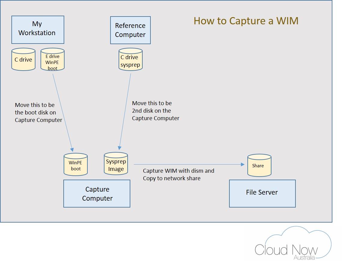 TechNote: Creating a Windows Operating System WIM - Cloud Now Australia